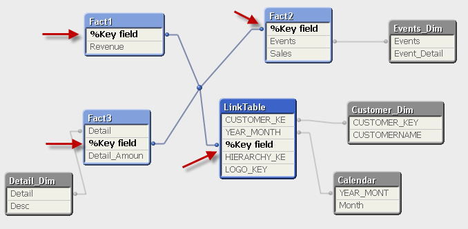 LinkTables_FinalDatamodel