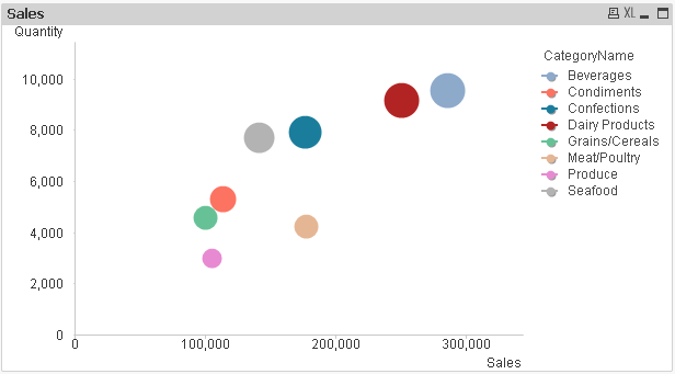 Scatter Chart In Qlikview Learn Qlikview
