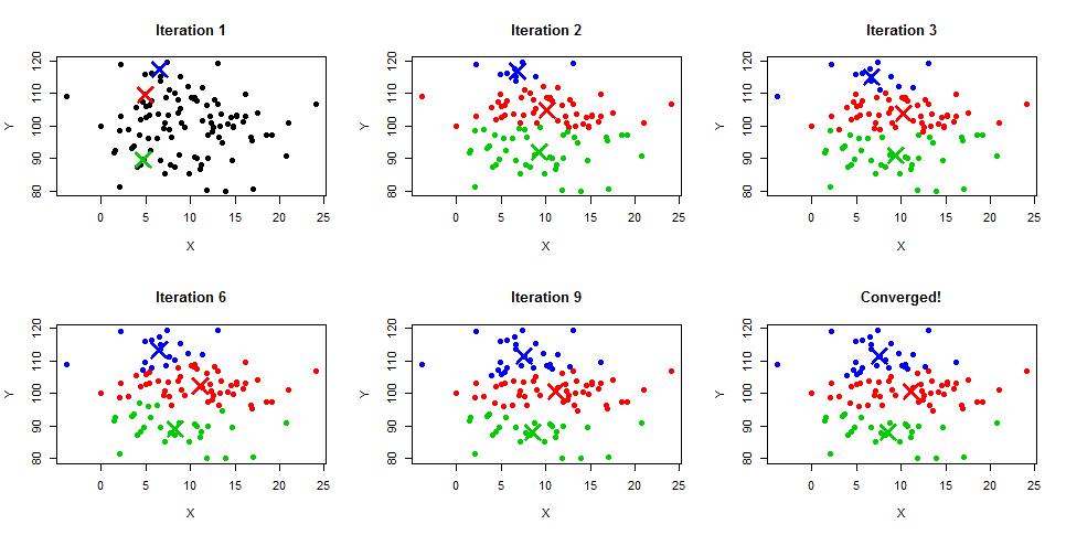 K Means Clustering K Means Clustering –...