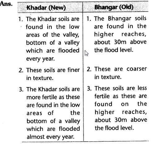 cbse-class-10-geography-resource-and-development-laq-9