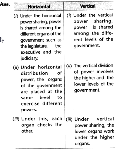 why power sharing is desirable class 10 civics