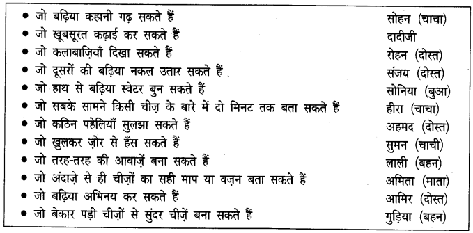 NCERT Solutions for Class 4 Hindi Chapter 4 पापा जब बच्चे थे