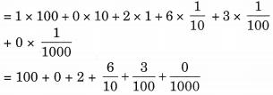 E:\Prasanthi\new books\Top Graders Class 6 Maths\images\ch 8\NCERT Solutions for Class 6 Maths Chapter 8 Decimals