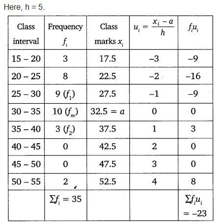 Chapter 14 Maths Class 10 NCERT Solutions Ex 14.2 PDF Download Q4