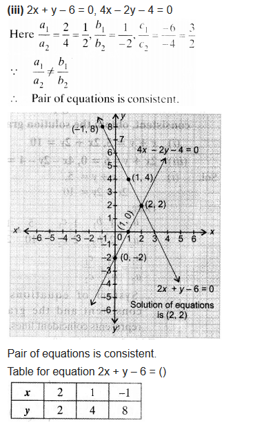 Ex 3.2 Class 10 Maths NCERT Solutions Pair Of Linear Equations In Two Variables Q4.3
