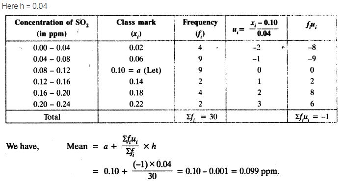 Exercise 14.1 Class 10 Maths NCERT Solutions PDF Download Q7
