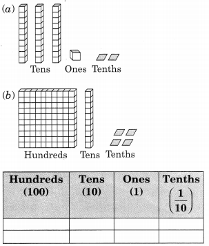NCERT Solutions for Class 6 Maths Chapter 8 Decimals