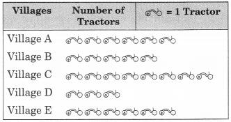 NCERT Solutions for Class 6 Maths Chapter 9 Data Handling