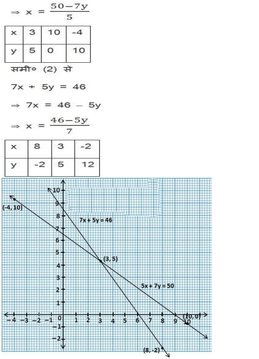 NCERT Solutions for class 10 Maths Chapter 3 Exercise 3.2 PDF