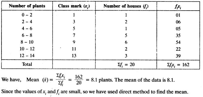 Statistics Class 10 Maths NCERT Solutions Ex 14.1 PDF Download Q1