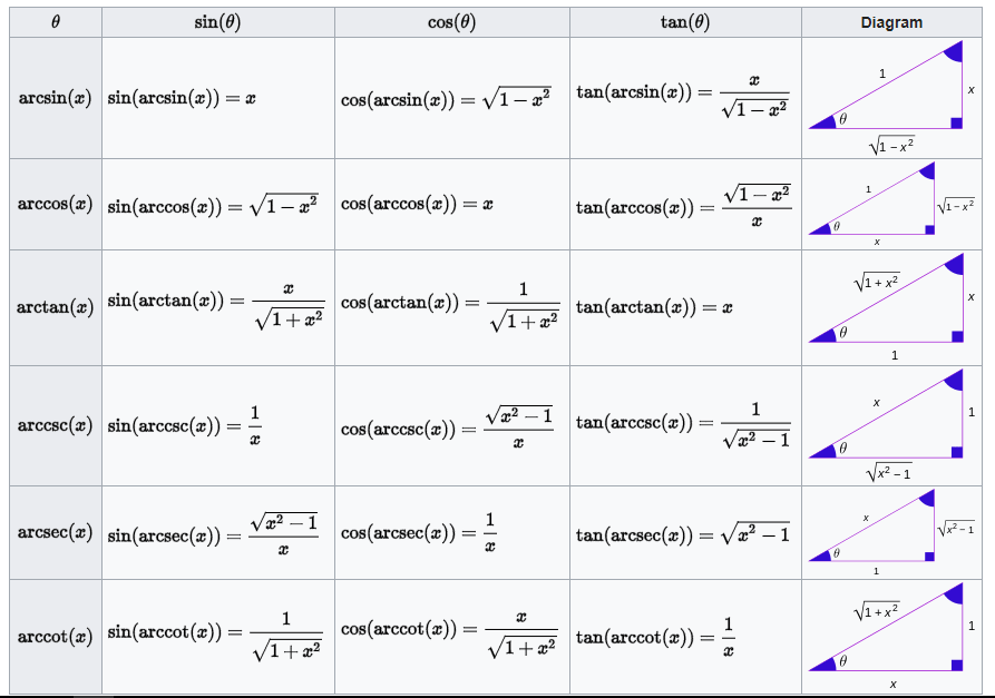 Trigonometric Formulas Inverse Trigonometric Functions