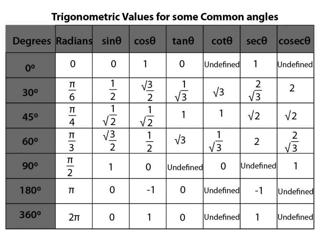 Trigonometric Formulas for Class 11