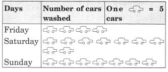 Data Handling Class 6 Extra Questions Maths Chapter 9
