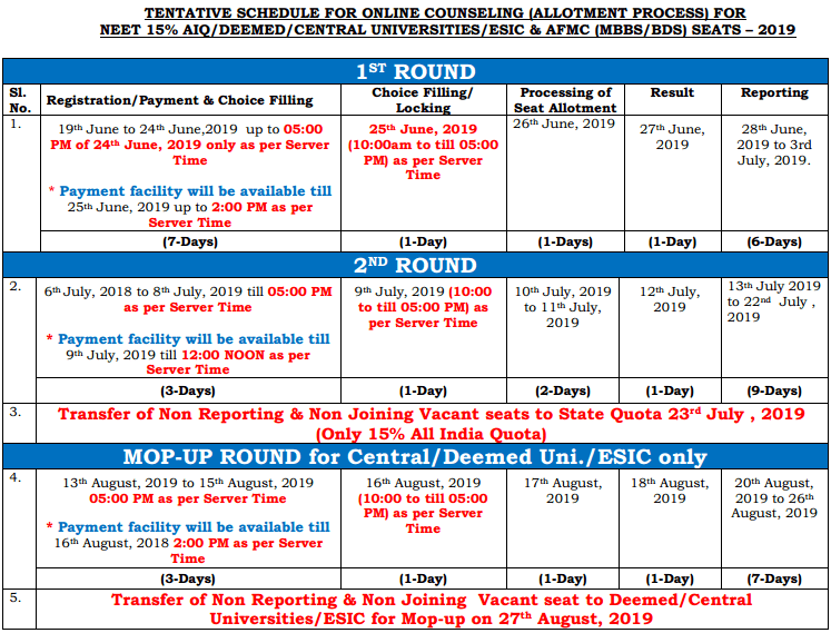 NEET Counselling Schedule 2019
