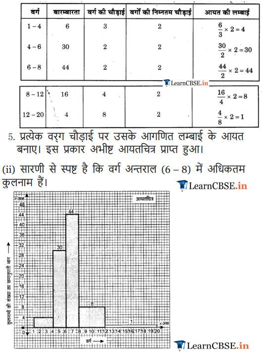 Class 9 Maths Chapter 14 Statistics Exercise 14.3 in Hindi
