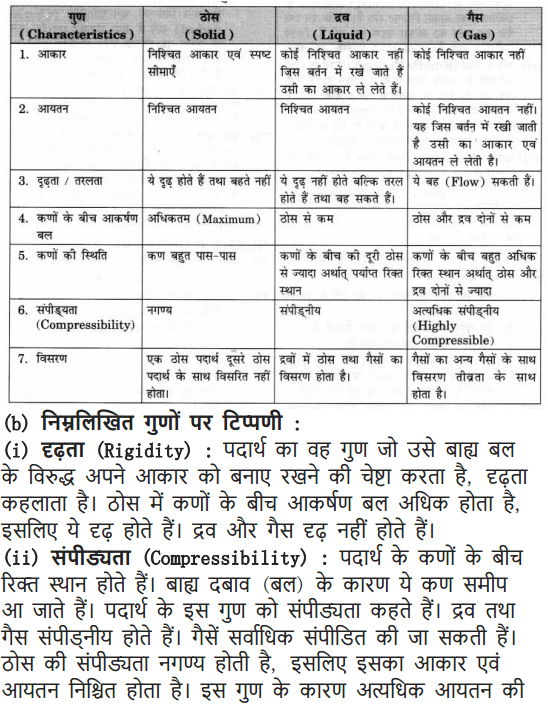 NCERT Solutions For Class 9 Science Chapter 1 Matter in Our