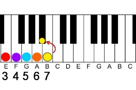 B Flat M Chord Piano Full Hd Pictures 4k Ultra Full Wallpapers