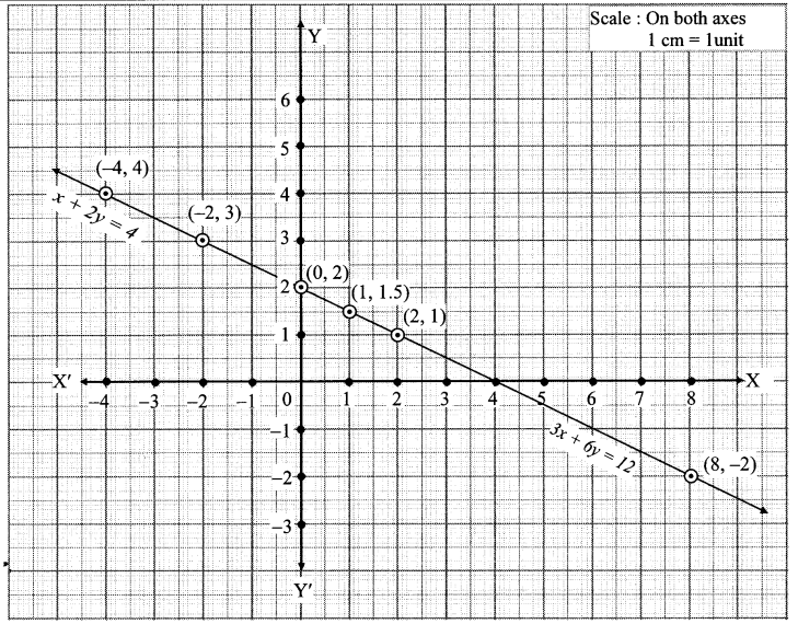 Maharashtra Board Class 10 Maths Solutions Chapter 1 Linear Equations in Two Variables Ex 1.2 21