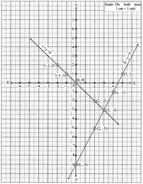 Maharashtra Board Class 10 Maths Solutions Chapter 1 Linear Equations in Two Variables Ex 1.2 5