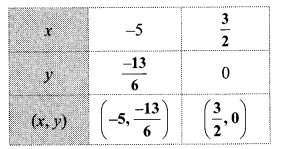 Maharashtra Board Class 10 Maths Solutions Chapter 1 Linear Equations in Two Variables Problem Set 2