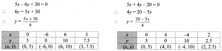 Maharashtra Board Class 10 Maths Solutions Chapter 1 Linear Equations in Two Variables Problem Set 5