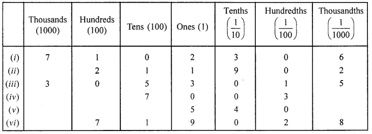 ML Aggarwal Class 6 Solutions for ICSE Maths Chapter 7 Decimals Ex 7.1 7