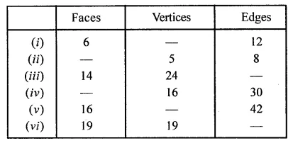 ML Aggarwal Class 8 Solutions for ICSE Maths Chapter 17 Visualising Solid Shapes Ex 17.2 10