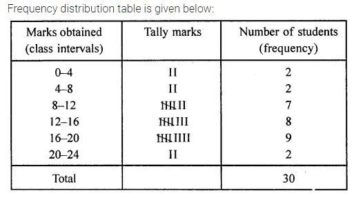 ML Aggarwal Class 8 Solutions for ICSE Maths Chapter 19 Data Handling Check Your Progress 2