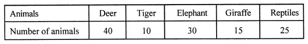 ML Aggarwal Class 8 Solutions for ICSE Maths Chapter 19 Data Handling Ex 19.2 1