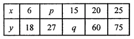 ML Aggarwal Class 8 Solutions for ICSE Maths Chapter 9 Direct and Inverse Variation Check Your Progress 3