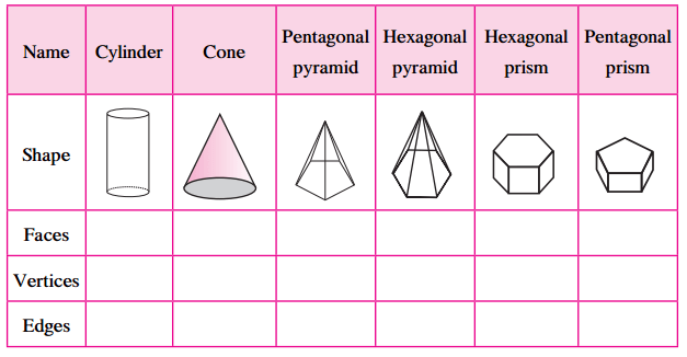 Maharashtra Board Class 6 Maths Solutions Chapter 18 Three Dimensional Shapes Practice Set 41 1