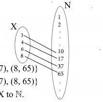 Tamilnadu Board Class 10 Maths Solutions Chapter 1 Relations and Functions Ex 1.3 1