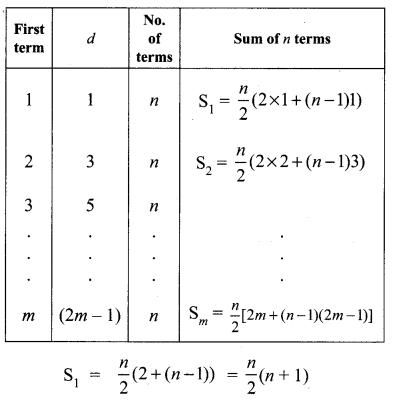Tamilnadu Board Class 10 Maths Solutions Chapter 2 Numbers and Sequences Ex 2.6 12
