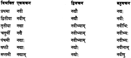 Shabd Roop - शब्द रूप, Sanskrit Shabd Roop 4