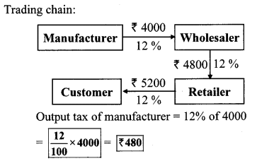 Maharashtra Board Class 10 Maths Solutions Chapter 4 Financial Planning Practice Set 4.2 6