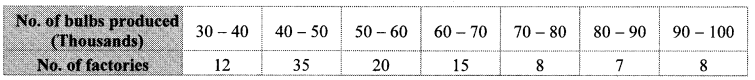 Maharashtra Board Class 10 Maths Solutions Chapter 6 Statistics Practice Set 6.2 10
