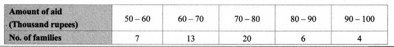 Maharashtra Board Class 10 Maths Solutions Chapter 6 Statistics Problem Set 6 12
