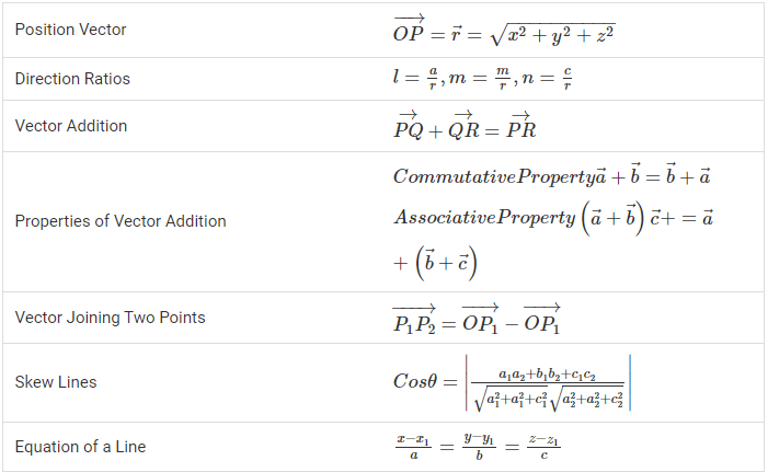 E:\Maths\Vectors and Three Dimensional Geometry Formulas for Class 12.png