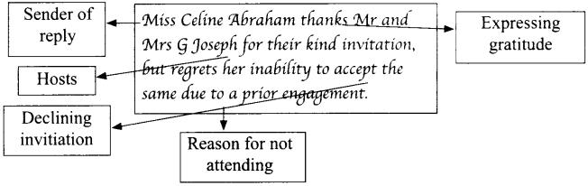 Invitation Format