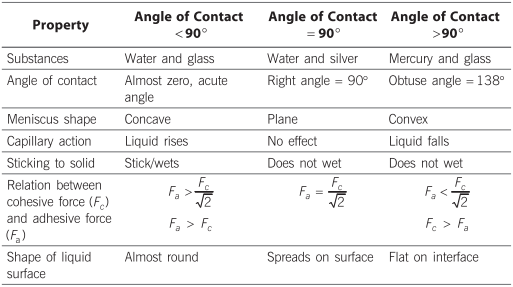 Angle Of Contact In Surface Tension