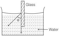 Angle of Contact