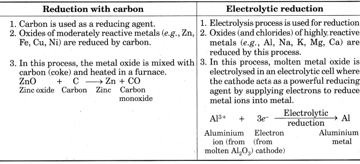 Metals and Non-metals Class 10 Extra Questions with Answers Science Chapter 3 8