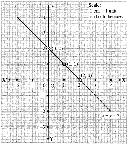 Maharashtra Board Class 9 Maths Solutions Chapter 7 Co-ordinate Geometry Practice Set 7.2 6