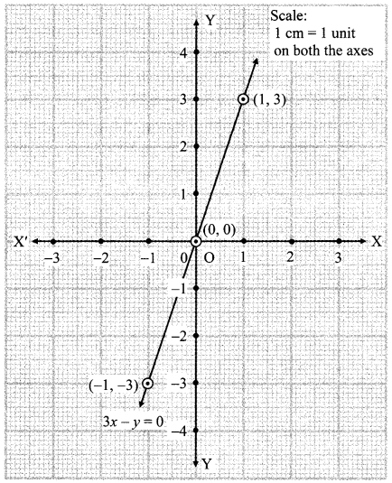 Maharashtra Board Class 9 Maths Solutions Chapter 7 Co-ordinate Geometry Practice Set 7.2 8