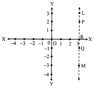 Maharashtra Board Class 9 Maths Solutions Chapter 7 Co-ordinate Geometry Problem Set 7 4