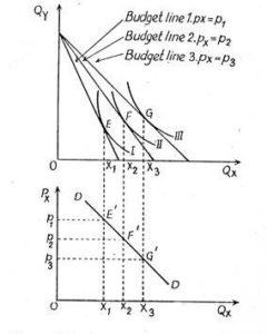 Derivation of Demand Curve