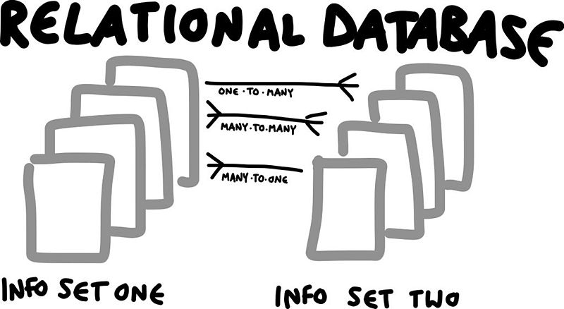 Designing Relational Database Schema and Interaction with Databases
