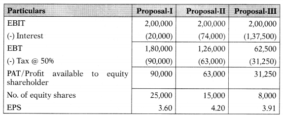Capital Structure – Financial Management MCQ 22