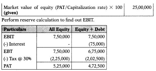 Capital Structure – Financial Management MCQ 37