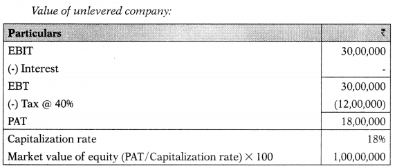Capital Structure – Financial Management MCQ 49